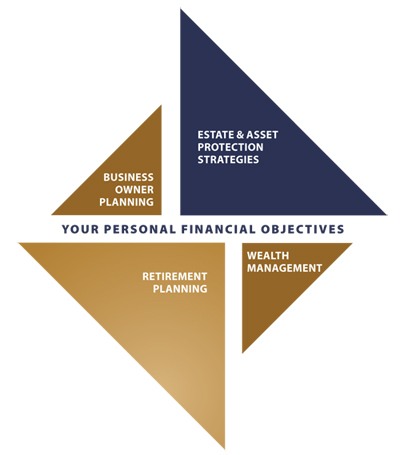 personal-financial-objectives